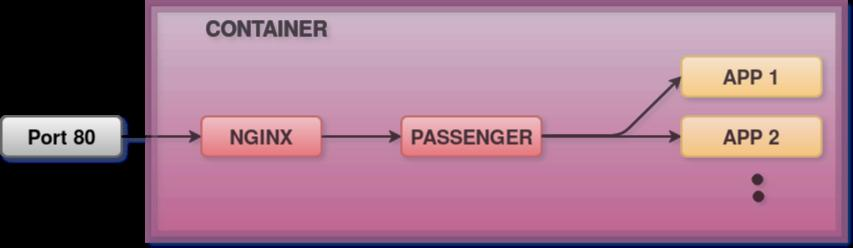 Design of a container with Phusion Passenger